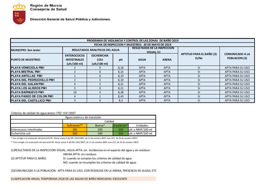 segundo análisis del agua de baño mayo